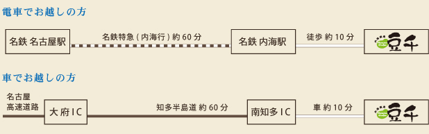 愛知県・南知多町 豆千本館までの道のり